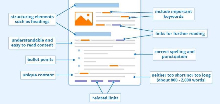 Cele mai importante elemente in optimizarea SEO On-Page a unui magazin online